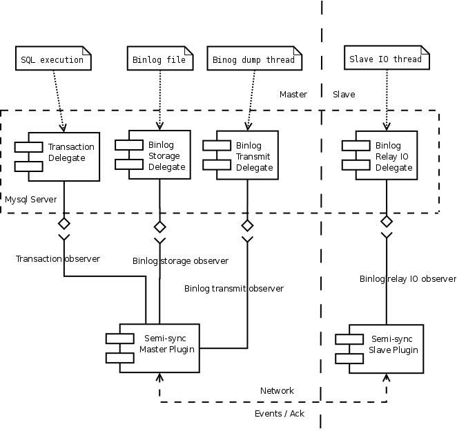 MySQL半同步流程设计图