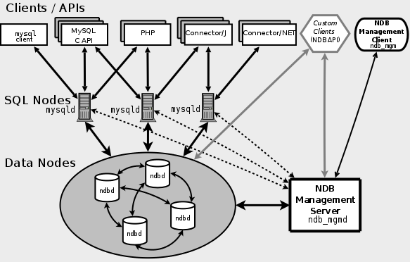 mysql cluster components