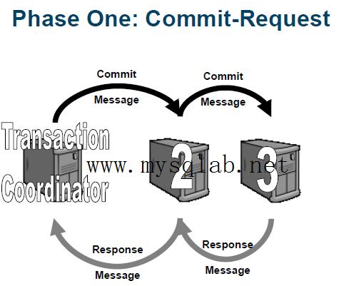 MySQL Cluster 事务提交第一阶段