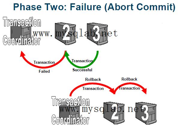 MySQL Cluster 事务提交第二阶段 失败回滚
