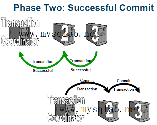 MySQL Cluster 事务提交第二阶段 成功提交