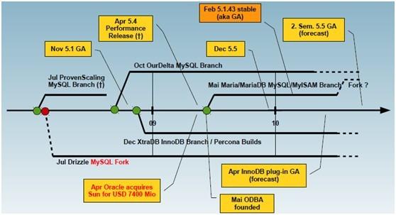 mysql-branch
