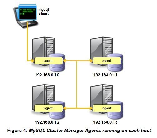 MySQL Cluster Manager(集群管理器) 工作原理、安装及使用
