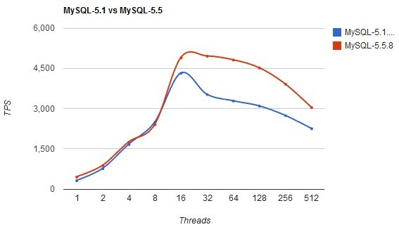 MySQL5.5与MySQL5.1 性能(比较)对比测试