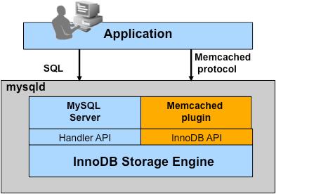 NoSQL到MySQL+Memcache(d)重树MySQL王者地位